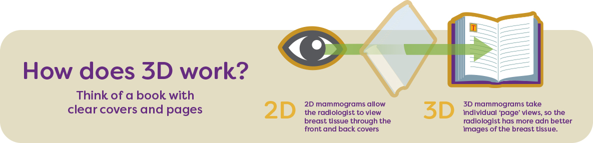 3D Mammography (TM) the most advanced technology in screening and diagnostic mammography