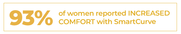 93% women reported increased comfort