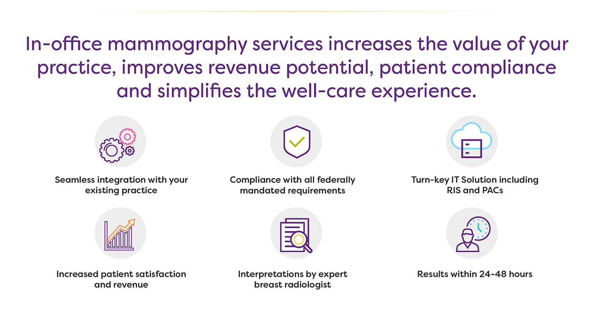 In-office mammography services increases the value of your practice, improves revenue potential, patient compliance, and simplifies the well-care experience.